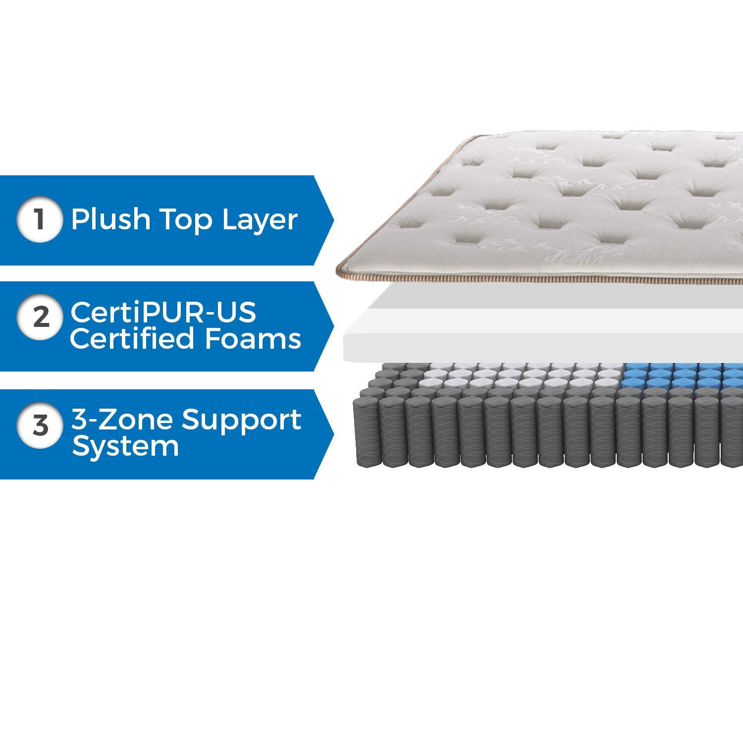 ... Full · Best Mattress Toppers for Back Pain - Englander Finale 10-Inch  Innerspring Mattress