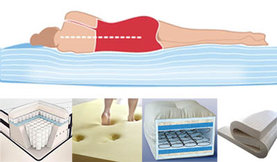 Different Type Of Mattress You Should Know - Different types of mattresses
